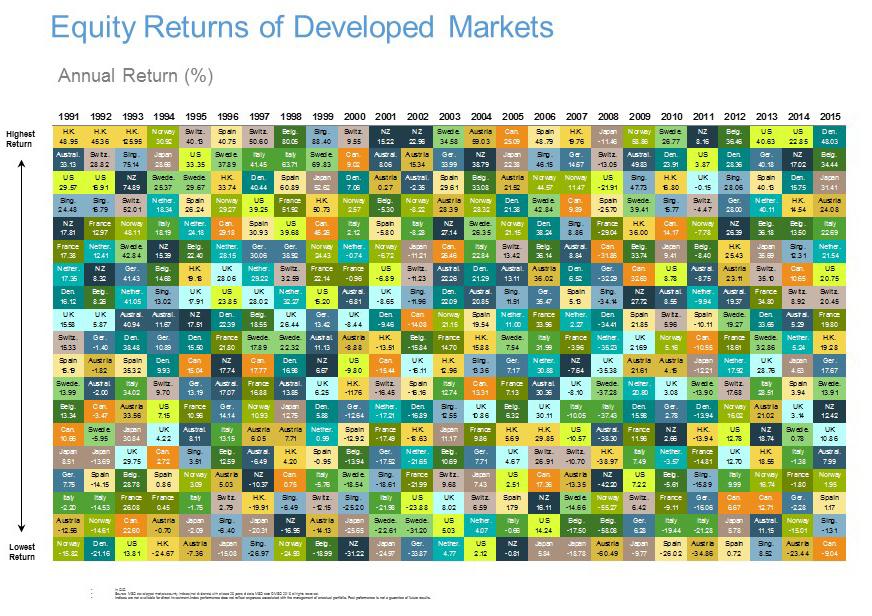 Equity Returns Of Developed Markets